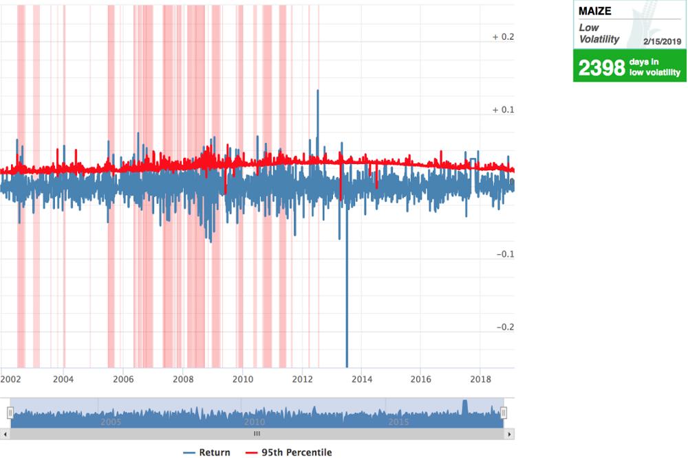 Tool: Measuring Price Variability of Staple FoodCommodities